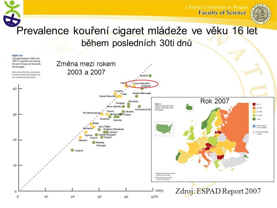Prevalence kouření cigaret mládeže ve věku 16 let během posledních 30ti dnů Zdroj: ESPAD Report 2007 Česko Rok 2007 Změna mezi rokem 2003 a 2007