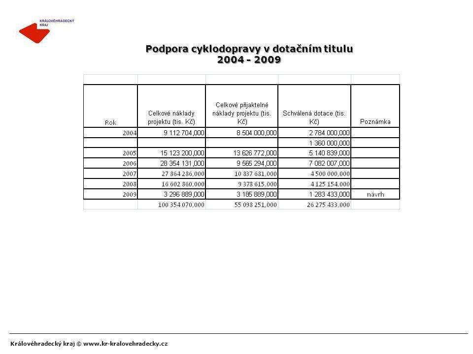 Královéhradecký kraj © www.kr-kralovehradecky.cz Podpora cyklodopravy v dotačním titulu 2004 - 2009