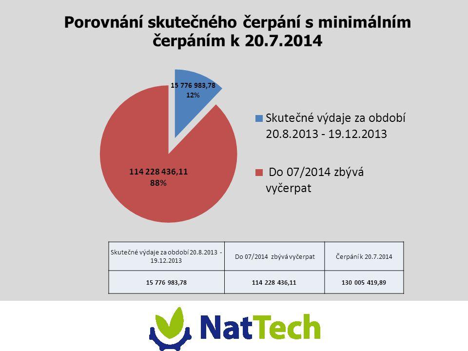 Porovnání skutečného čerpání s minimálním čerpáním k 20.7.2014 Skutečné výdaje za období 20.8.2013 - 19.12.2013 Do 07/2014 zbývá vyčerpatČerpání k 20.