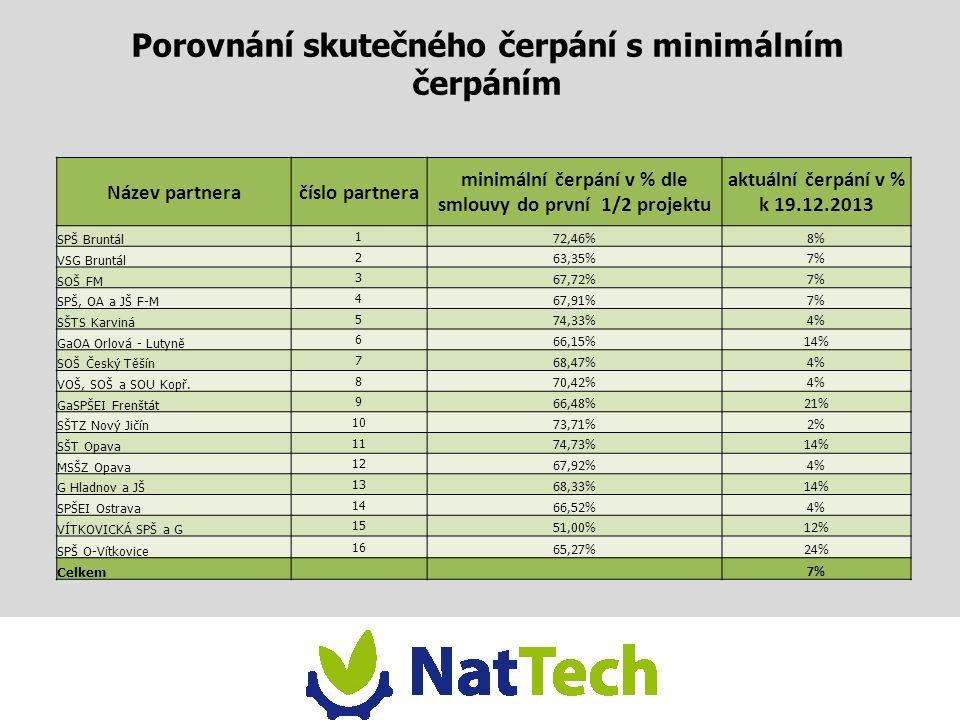 Porovnání skutečného čerpání s minimálním čerpáním Název partneračíslo partnera minimální čerpání v % dle smlouvy do první 1/2 projektu aktuální čerpá