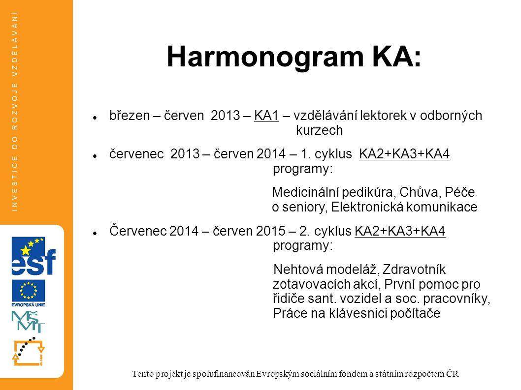 Harmonogram KA: březen – červen 2013 – KA1 – vzdělávání lektorek v odborných kurzech červenec 2013 – červen 2014 – 1. cyklus KA2+KA3+KA4 programy: Med