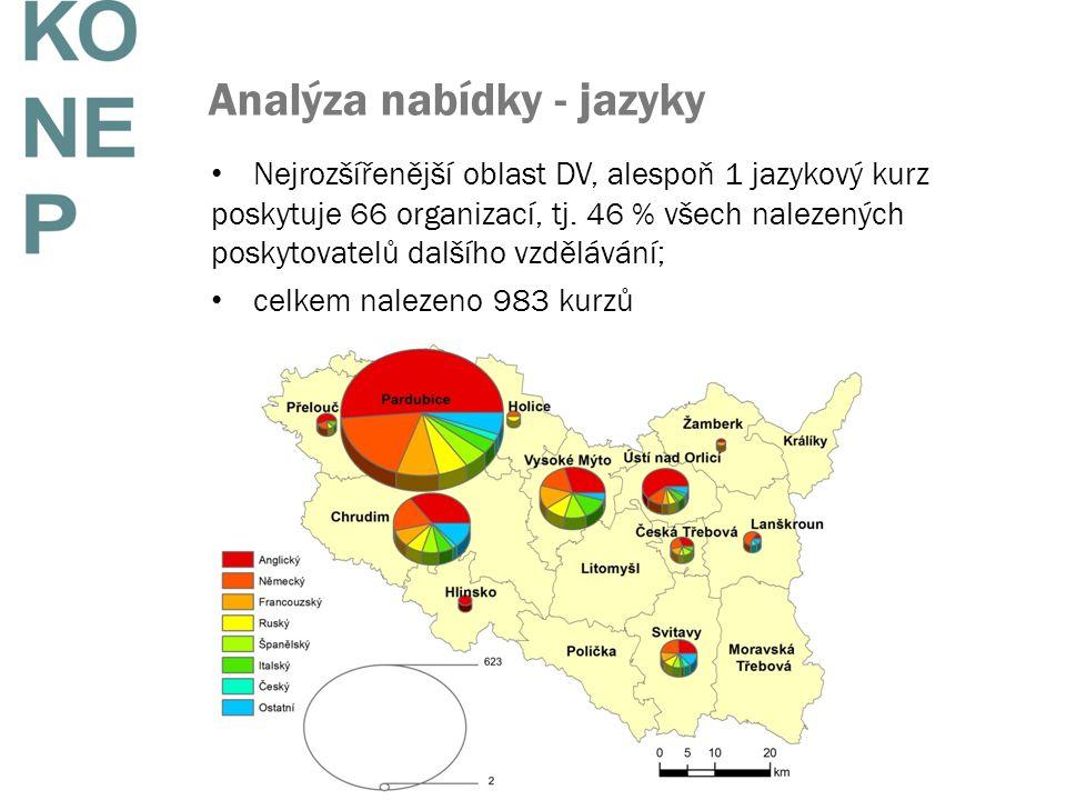 Analýza nabídky - jazyky Nejrozšířenější oblast DV, alespoň 1 jazykový kurz poskytuje 66 organizací, tj. 46 % všech nalezených poskytovatelů dalšího v