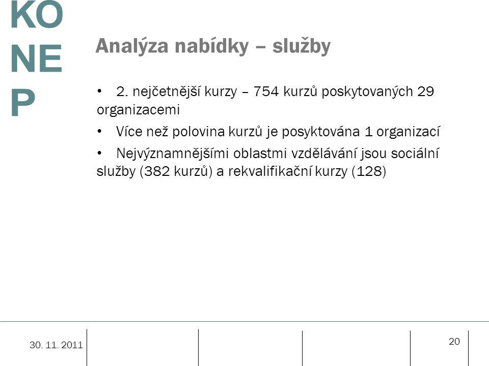 20 Analýza nabídky – služby 2.