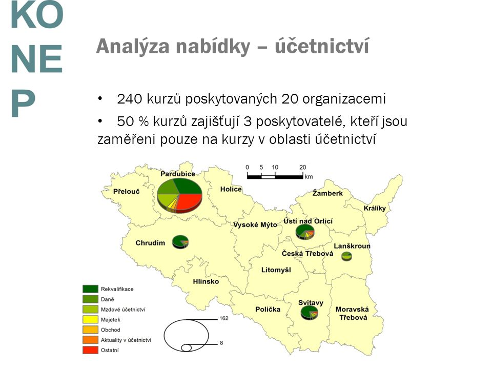 Analýza nabídky – účetnictví 240 kurzů poskytovaných 20 organizacemi 50 % kurzů zajišťují 3 poskytovatelé, kteří jsou zaměřeni pouze na kurzy v oblasti účetnictví