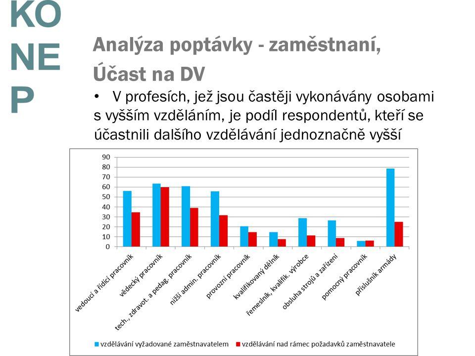 V profesích, jež jsou častěji vykonávány osobami s vyšším vzděláním, je podíl respondentů, kteří se účastnili dalšího vzdělávání jednoznačně vyšší Analýza poptávky - zaměstnaní, Účast na DV
