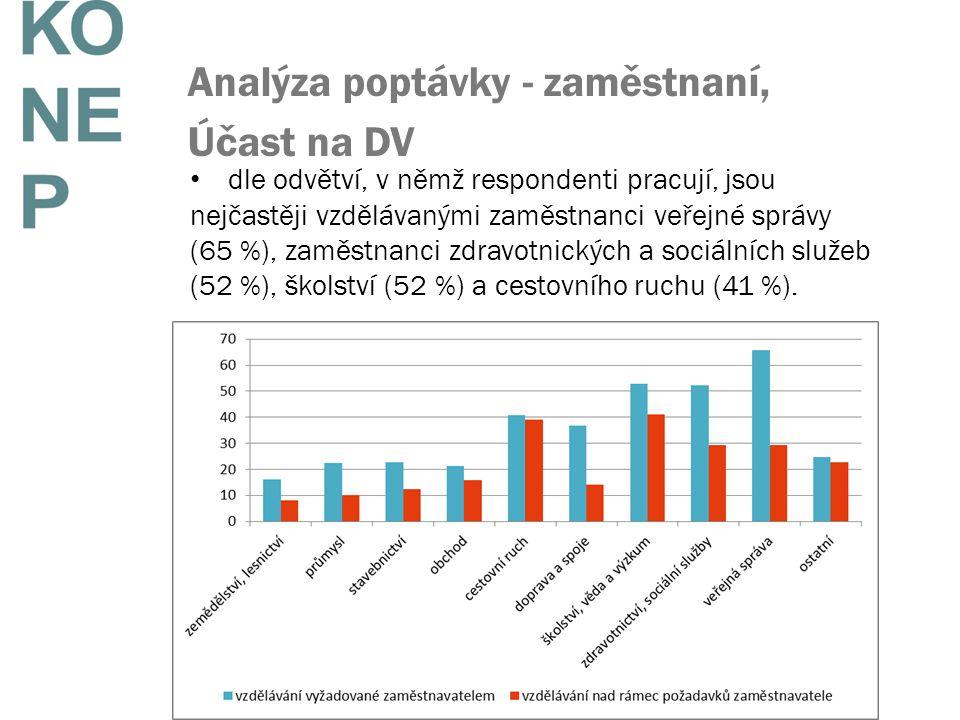 Analýza poptávky - zaměstnaní, Účast na DV dle odvětví, v němž respondenti pracují, jsou nejčastěji vzdělávanými zaměstnanci veřejné správy (65 %), zaměstnanci zdravotnických a sociálních služeb (52 %), školství (52 %) a cestovního ruchu (41 %).