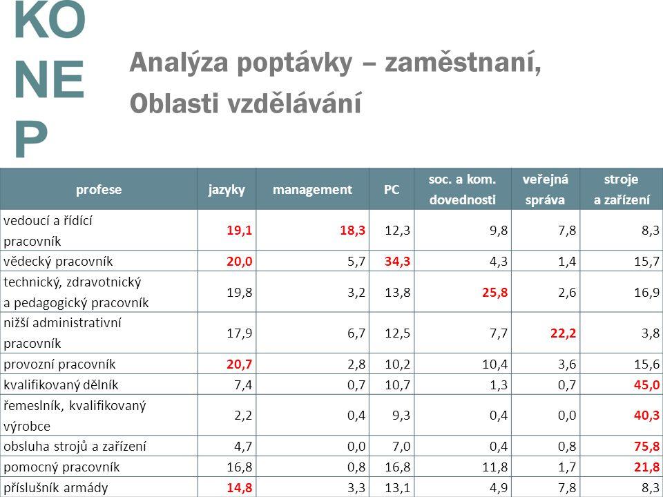 Analýza poptávky – zaměstnaní, Oblasti vzdělávání profesejazykymanagementPC soc. a kom. dovednosti veřejná správa stroje a zařízení vedoucí a řídící p