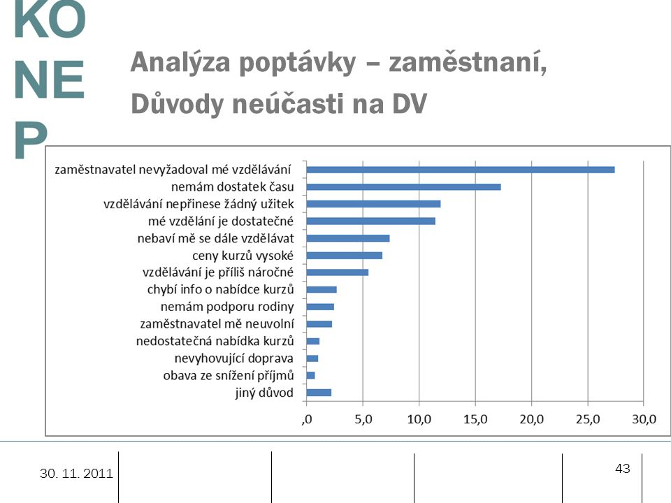 Analýza poptávky – zaměstnaní, Důvody neúčasti na DV 43 30. 11. 2011