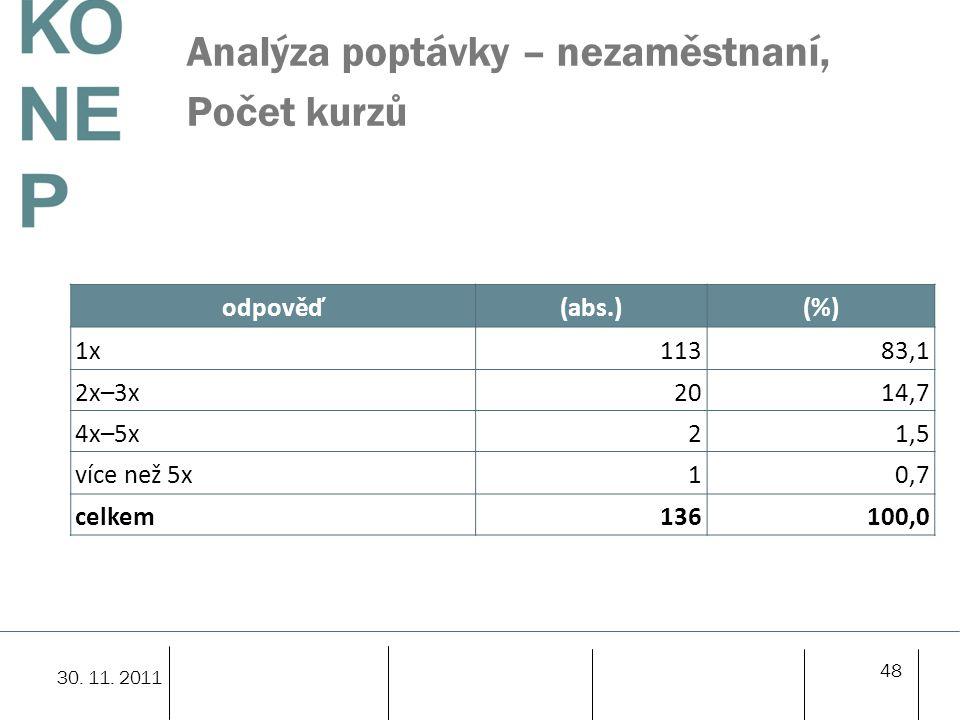 Analýza poptávky – nezaměstnaní, Počet kurzů odpověď(abs.)(%) 1x11383,1 2x–3x2014,7 4x–5x21,5 více než 5x10,7 celkem136100,0 48 30. 11. 2011