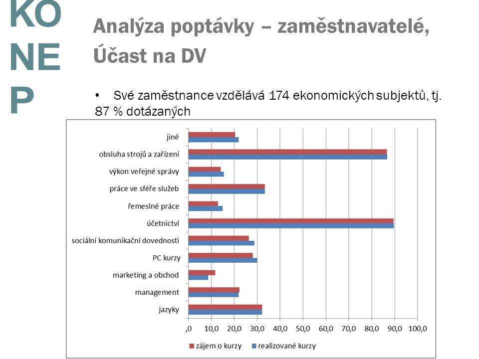 Analýza poptávky – zaměstnavatelé, Účast na DV Své zaměstnance vzdělává 174 ekonomických subjektů, tj. 87 % dotázaných