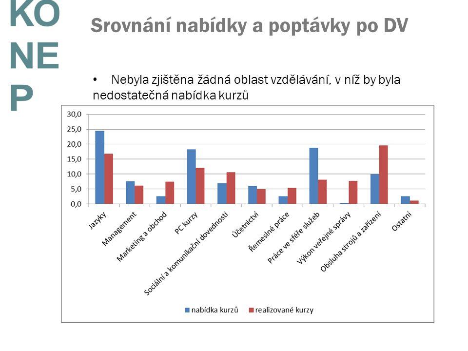 Srovnání nabídky a poptávky po DV Nebyla zjištěna žádná oblast vzdělávání, v níž by byla nedostatečná nabídka kurzů