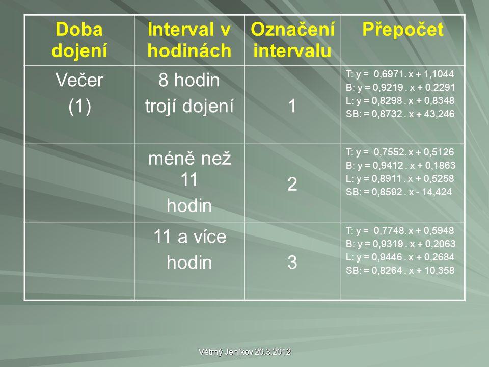 Doba dojení Interval v hodinách Označení intervalu Přepočet Večer (1) 8 hodin trojí dojení1 T: y = 0,6971. x + 1,1044 B: y = 0,9219. x + 0,2291 L: y =