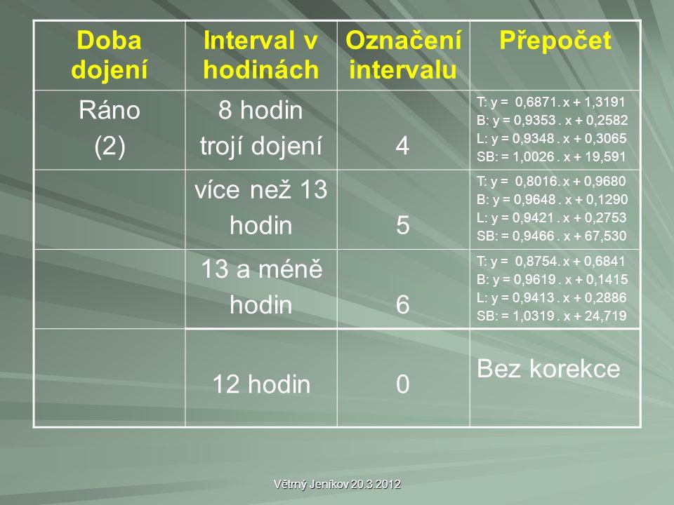 Větrný Jeníkov 20.3.2012 Doba dojení Interval v hodinách Označení intervalu Přepočet Ráno (2) 8 hodin trojí dojení4 T: y = 0,6871. x + 1,3191 B: y = 0