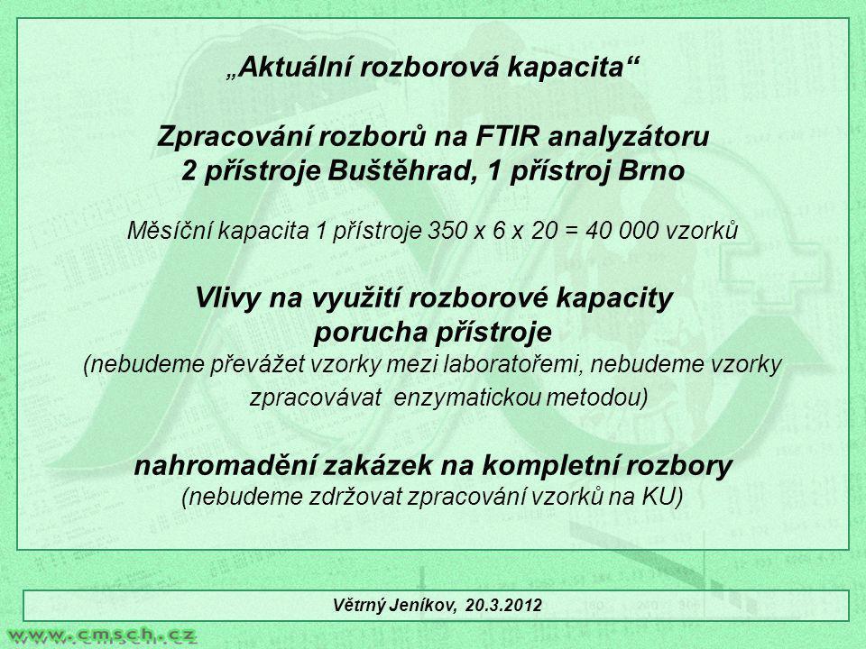 """"""" Aktuální rozborová kapacita"""" Zpracování rozborů na FTIR analyzátoru 2 přístroje Buštěhrad, 1 přístroj Brno Měsíční kapacita 1 přístroje 350 x 6 x 20"""