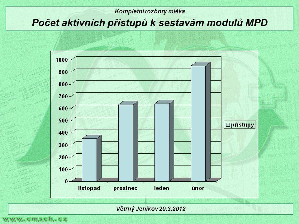 Kompletní rozbory mléka Počet aktivních přístupů k sestavám modulů MPD Větrný Jeníkov 20.3.2012