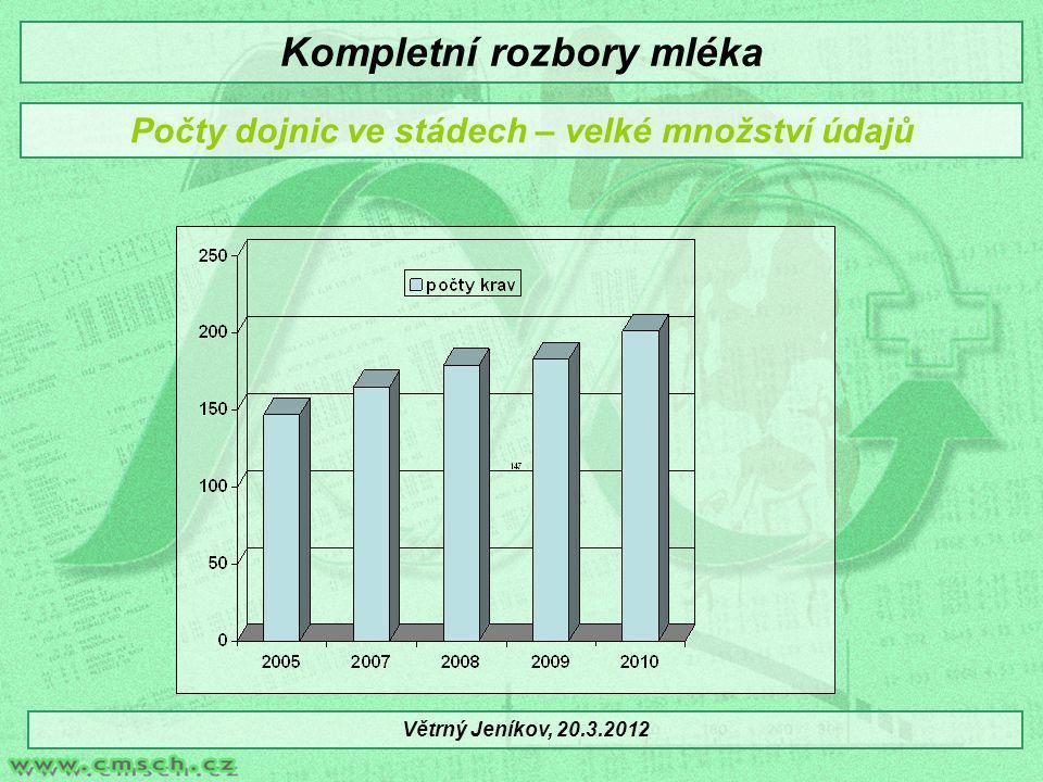 Počty dojnic ve stádech – velké množství údajů Větrný Jeníkov, 20.3.2012 Kompletní rozbory mléka
