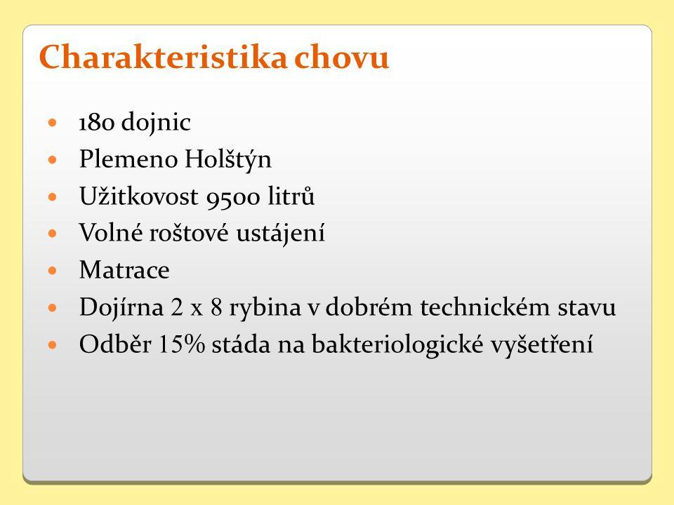 180 dojnic Plemeno Holštýn Užitkovost 9500 litrů Volné roštové ustájení Matrace Dojírna 2 x 8 rybina v dobrém technickém stavu Odběr 15 % stáda na bakteriologické vyšetření Charakteristika chovu