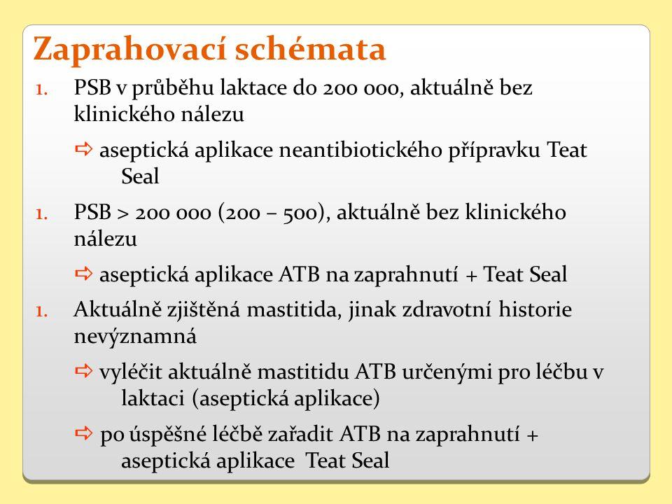 1.PSB v průběhu laktace do 200 000, aktuálně bez klinického nálezu  aseptická aplikace neantibiotického přípravku Teat Seal 1.PSB > 200 000 (200 – 500), aktuálně bez klinického nálezu  aseptická aplikace ATB na zaprahnutí + Teat Seal 1.Aktuálně zjištěná mastitida, jinak zdravotní historie nevýznamná  vyléčit aktuálně mastitidu ATB určenými pro léčbu v laktaci (aseptická aplikace)  po úspěšné léčbě zařadit ATB na zaprahnutí + aseptická aplikace Teat Seal Zaprahovací schémata