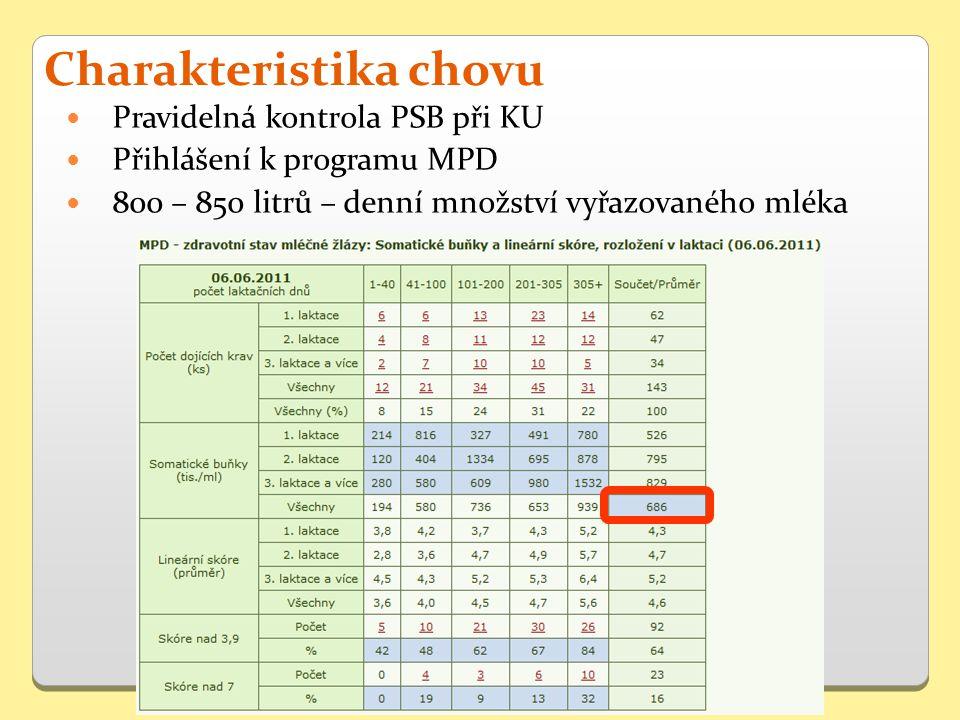 Pravidelná kontrola PSB při KU Přihlášení k programu MPD 800 – 850 litrů – denní množství vyřazovaného mléka Charakteristika chovu