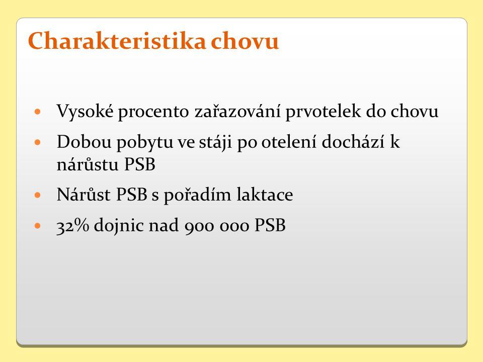 Vysoké procento zařazování prvotelek do chovu Dobou pobytu ve stáji po otelení dochází k nárůstu PSB Nárůst PSB s pořadím laktace 32% dojnic nad 900 000 PSB Charakteristika chovu