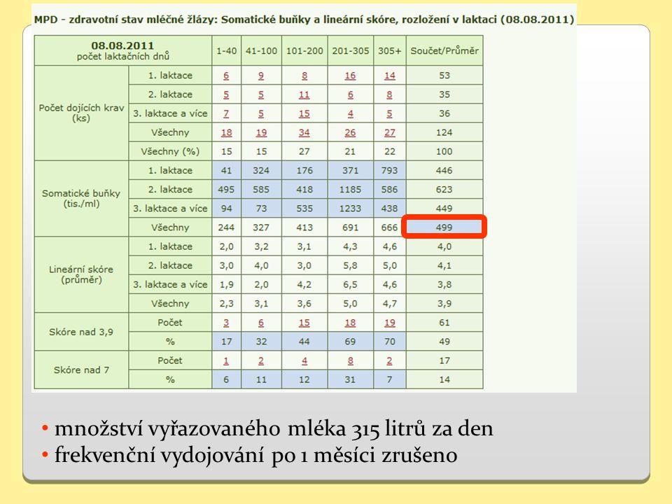 Posouzení aktuálního zdravotního stavu mléčné žlázy (NK test, PSB) Výskyt mastitid v předchozích 60 dnech Bakteriologické vyšetření mléka Aktuální nádoj Zdravotní historie mléčné žlázy v předchozí laktaci Přesná evidence zvoleného systému zaprahování Zaprahování na zodpovědnosti pouze jedné osoby Výběr optimálního schématu zaprahování Řízení zaprahování dojnic