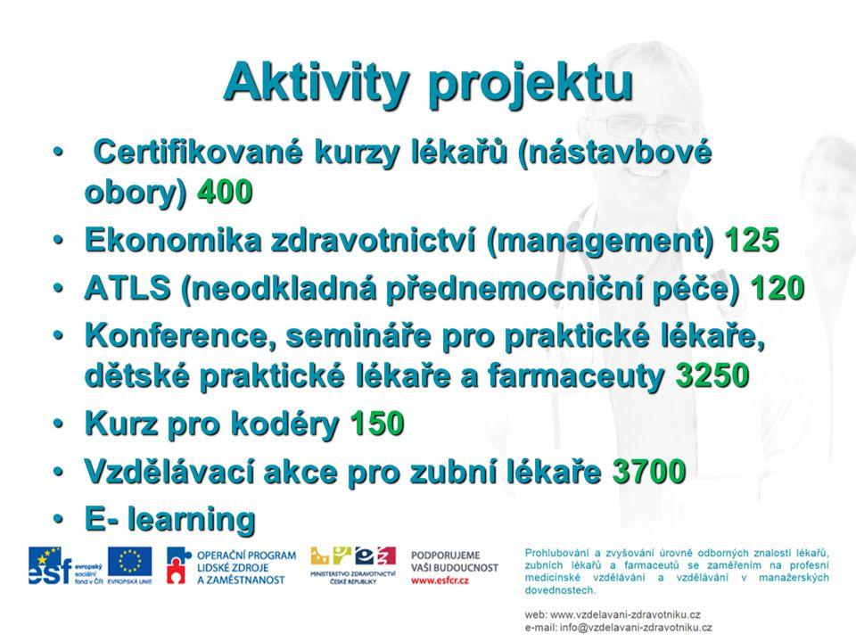Aktivity projektu Certifikované kurzy lékařů (nástavbové obory) 400 Certifikované kurzy lékařů (nástavbové obory) 400 Ekonomika zdravotnictví (management) 125Ekonomika zdravotnictví (management) 125 ATLS (neodkladná přednemocniční péče) 120ATLS (neodkladná přednemocniční péče) 120 Konference, semináře pro praktické lékaře, dětské praktické lékaře a farmaceuty 3250Konference, semináře pro praktické lékaře, dětské praktické lékaře a farmaceuty 3250 Kurz pro kodéry 150Kurz pro kodéry 150 Vzdělávací akce pro zubní lékaře 3700Vzdělávací akce pro zubní lékaře 3700 E- learningE- learning