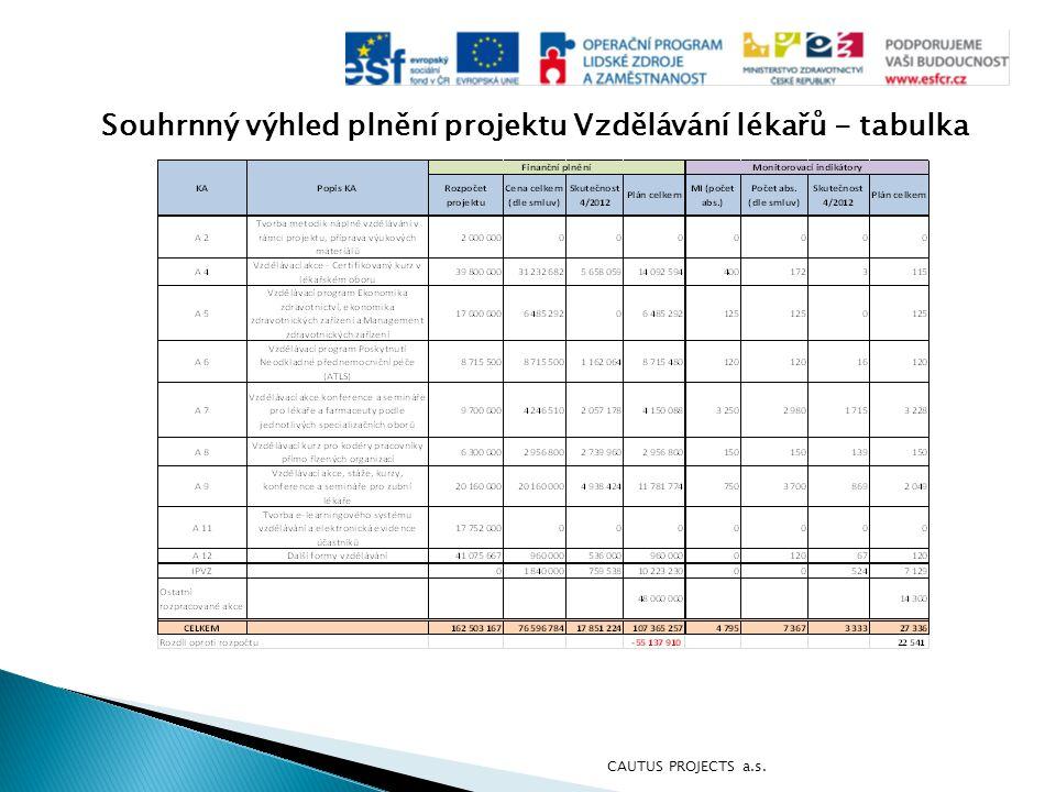 Souhrnný výhled plnění projektu Vzdělávání lékařů - tabulka CAUTUS PROJECTS a.s.