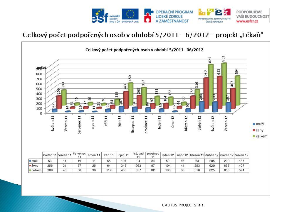 """Celkový počet podpořených osob v období 5/2011 – 6/2012 – projekt """"Lékaři"""" CAUTUS PROJECTS a.s."""