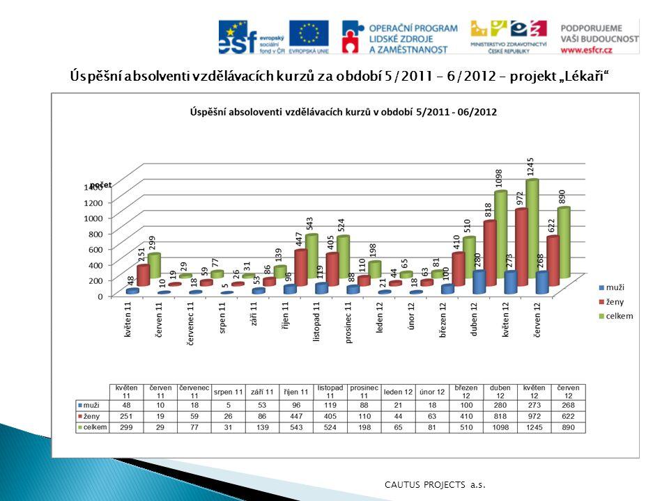 """Úspěšní absolventi vzdělávacích kurzů za období 5/2011 – 6/2012 – projekt """"Lékaři"""" CAUTUS PROJECTS a.s."""