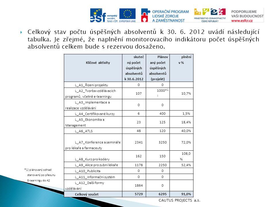  Celkový stav počtu úspěšných absolventů k 30. 6. 2012 uvádí následující tabulka. Je zřejmé, že naplnění monitorovacího indikátoru počet úspěšných ab