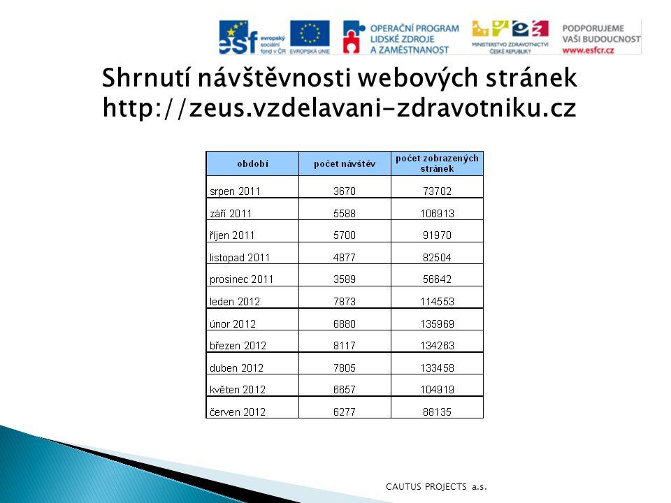 Shrnutí návštěvnosti webových stránek http://zeus.vzdelavani-zdravotniku.cz CAUTUS PROJECTS a.s.