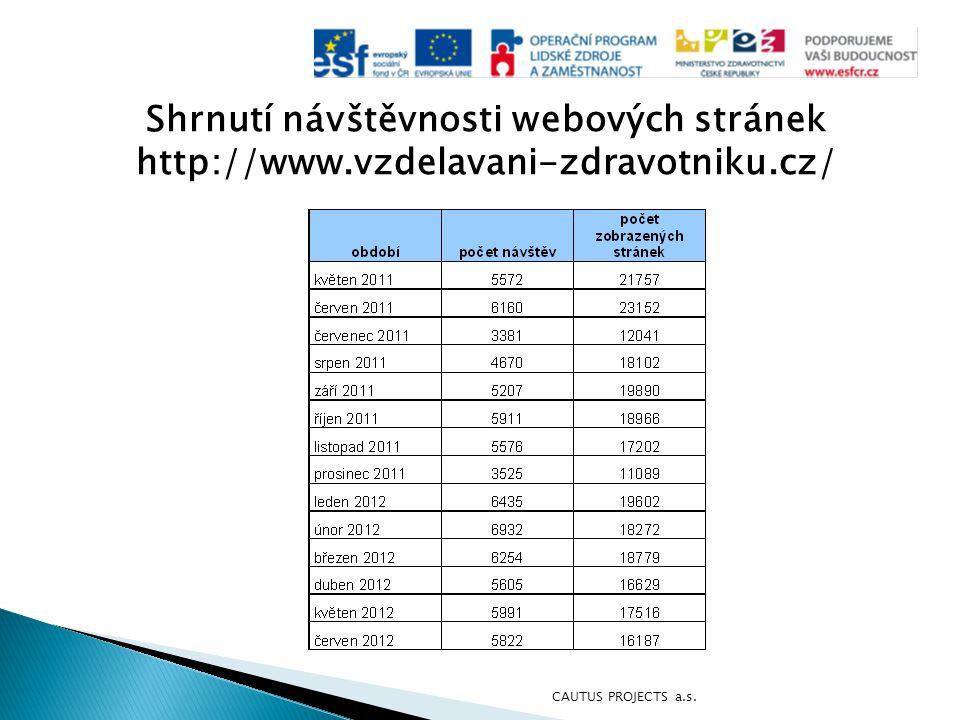 Shrnutí návštěvnosti webových stránek http://www.vzdelavani-zdravotniku.cz/ CAUTUS PROJECTS a.s.
