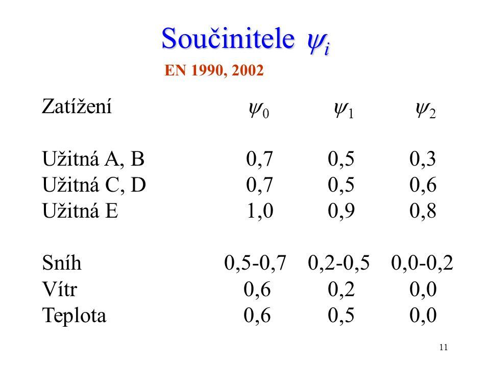 11 Součinitele  i EN 1990, 2002 Zatížení  0  1  2 Užitná A, B0,70,50,3 Užitná C, D0,70,50,6 Užitná E 1,00,90,8 Sníh 0,5-0,7 0,2-0,5 0,0-0,2 Vítr 0