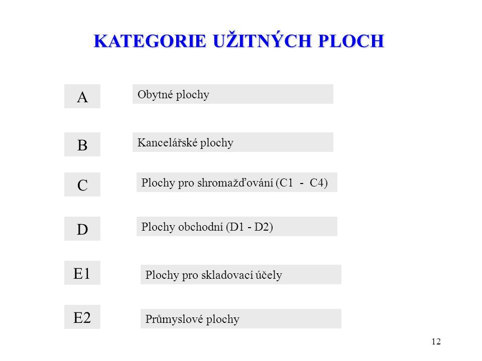 12 KATEGORIE UŽITNÝCH PLOCH A Obytné plochy B Kancelářské plochy C Plochy pro shromažďování (C1 - C4) D Plochy obchodní (D1 - D2) E1 E2 Plochy pro skl