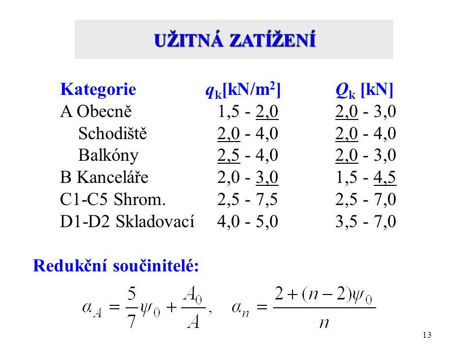 13 UŽITNÁ ZATÍŽENÍ Kategorie q k [kN/m 2 ]Q k [kN] A Obecně 1,5 - 2,02,0 - 3,0 Schodiště2,0 - 4,02,0 - 4,0 Balkóny2,5 - 4,02,0 - 3,0 B Kanceláře2,0 -