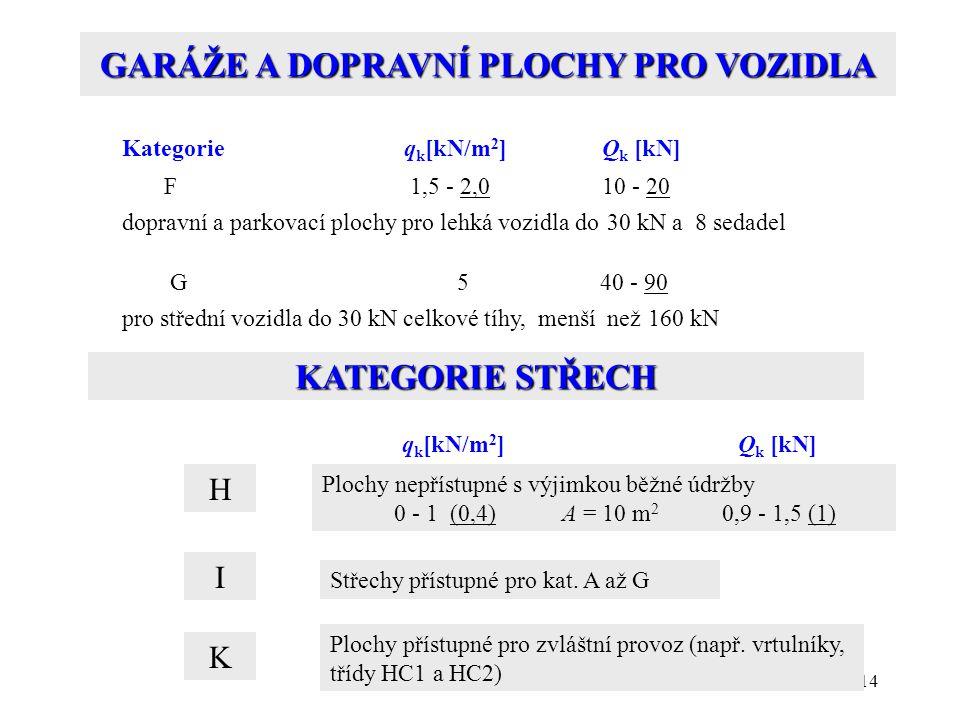 14 GARÁŽE A DOPRAVNÍ PLOCHY PRO VOZIDLA Kategorie q k [kN/m 2 ]Q k [kN] F 1,5 - 2,010 - 20 dopravní a parkovací plochy pro lehká vozidla do 30 kN a 8