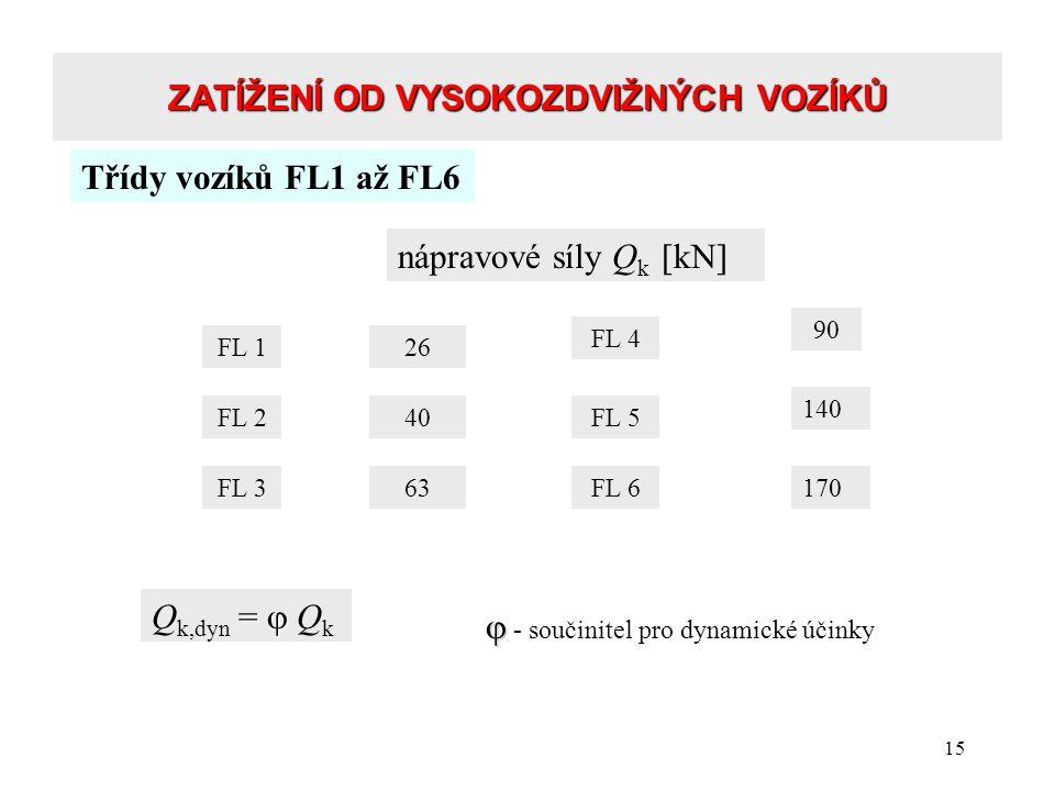 15 ZATÍŽENÍ OD VYSOKOZDVIŽNÝCH VOZÍKŮ nápravové síly Q k [kN] Třídy vozíků FL1 až FL6 FL 126 FL 2 FL 363 90 140 40 FL 4 FL 5 FL 6170 =  Q k,dyn =  Q