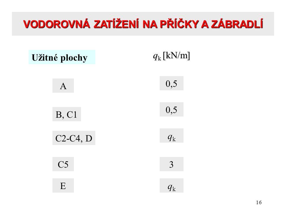 16 VODOROVNÁ ZATÍŽENÍ NA PŘÍČKY A ZÁBRADLÍ Užitné plochy A 0,5 B, C1 C2-C4, D C5 q k [kN/m] 0,5 qkqkqkqk 3 E qkqkqkqk
