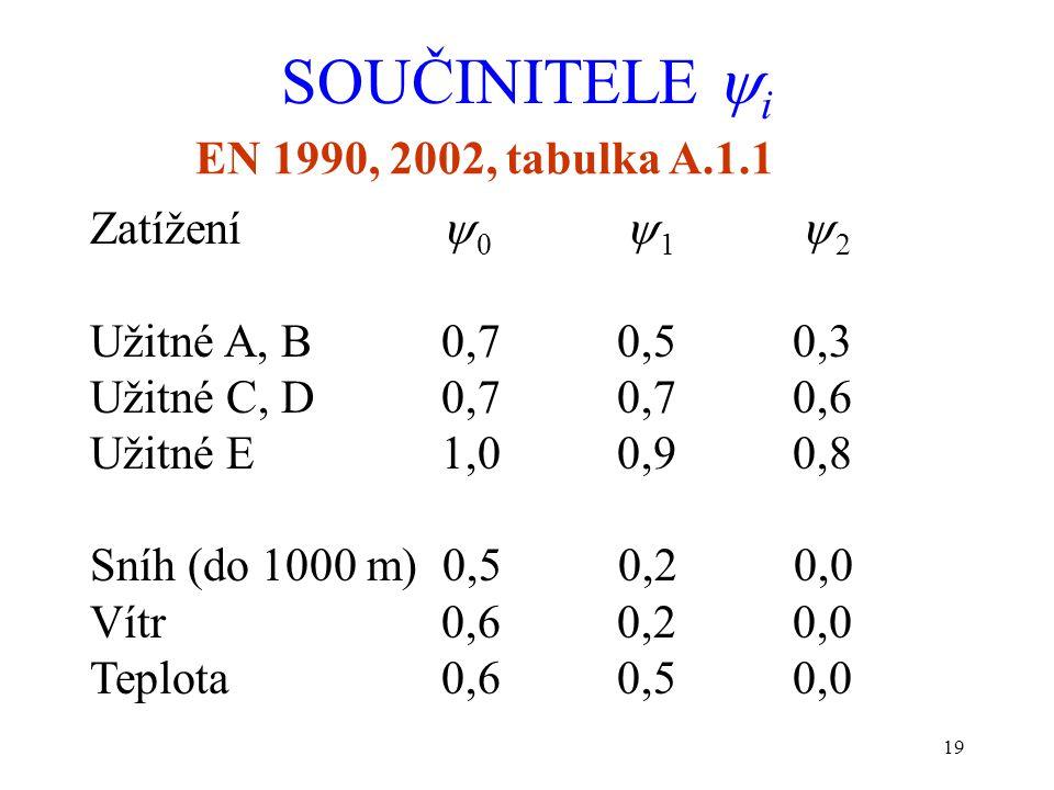 19 SOUČINITELE  i EN 1990, 2002, tabulka A.1.1 Zatížení  0  1  2 Užitné A, B0,70,50,3 Užitné C, D0,70,70,6 Užitné E1,00,90,8 Sníh (do 1000 m) 0,5