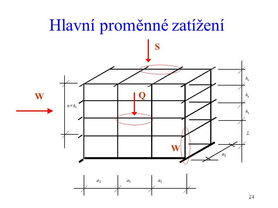 24 Hlavní proměnné zatížení W S Q W