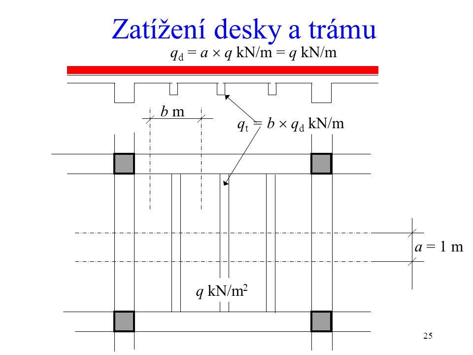 25 a = 1 m q kN/m 2 q d = a  q kN/m = q kN/m q t = b  q d kN/m b m Zatížení desky a trámu