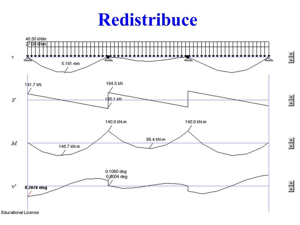 34 Redistribuce