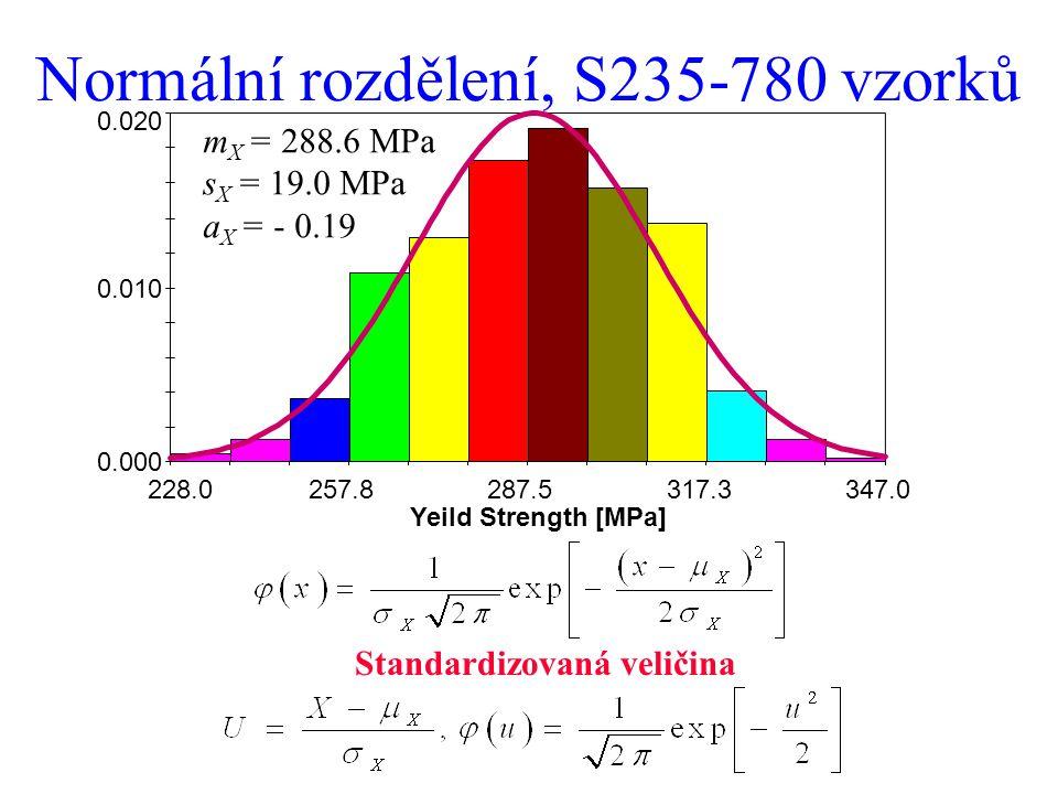 Normální rozdělení, S235-780 vzorků 228.0257.8287.5317.3347.0 0.000 0.010 0.020 Yeild Strength [MPa] Standardizovaná veličina m X = 288.6 MPa s X = 19