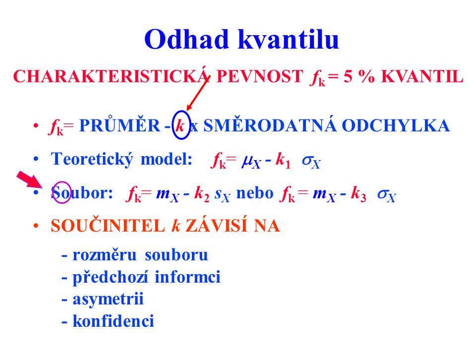 f k = PRŮMĚR - k x SMĚRODATNÁ ODCHYLKA Teoretický model: f k =  X - k 1  X Soubor: f k = m X - k 2 s X nebo f k = m X - k 3  X SOUČINITEL k ZÁVISÍ