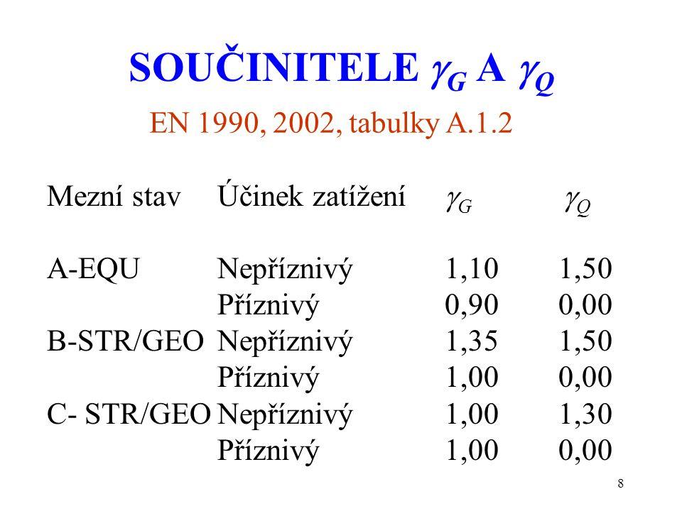 8 SOUČINITELE  G A  Q Mezní stav Účinek zatížení  G  Q A-EQUNepříznivý1,101,50 Příznivý0,900,00 B-STR/GEONepříznivý1,351,50 Příznivý1,000,00 C- ST