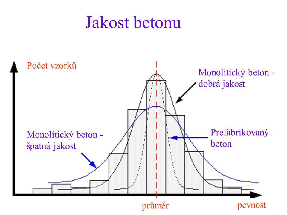 Jakost betonu Monolitický beton - špatná jakost Prefabrikovaný beton Monolitický beton - dobrá jakost průměr pevnost Počet vzorků