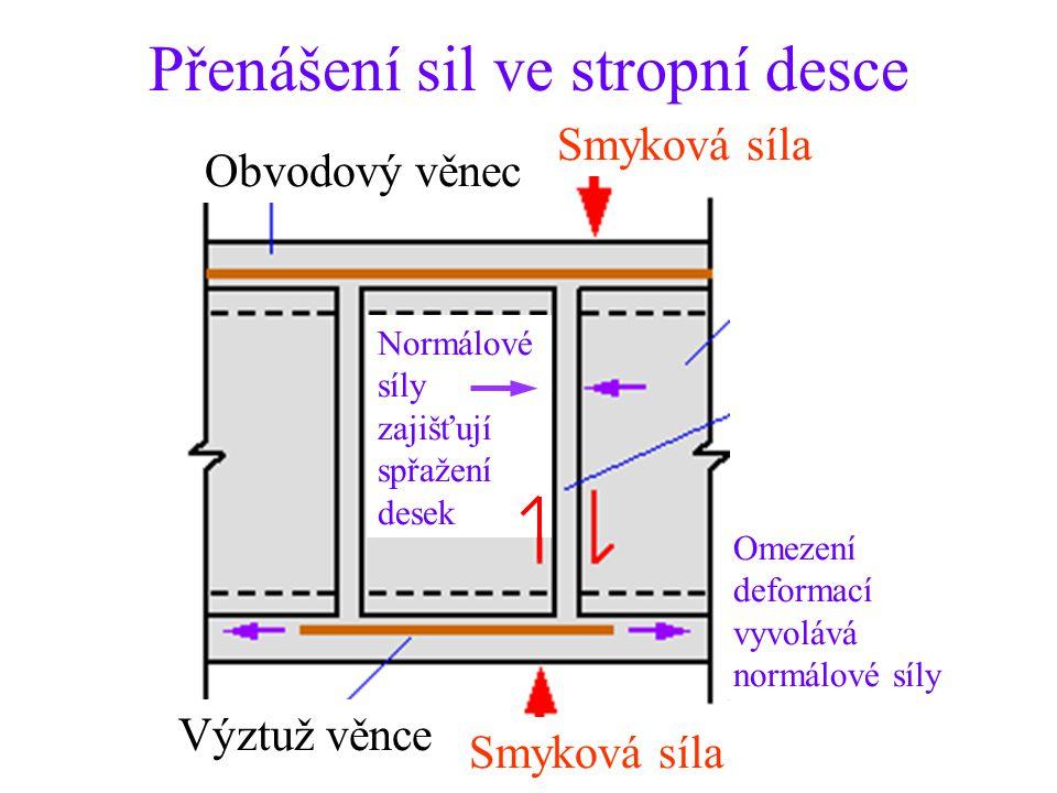 Přenášení sil ve stropní desce Normálové síly zajišťují spřažení desek Smyková síla Obvodový věnec Výztuž věnce Omezení deformací vyvolává normálové s