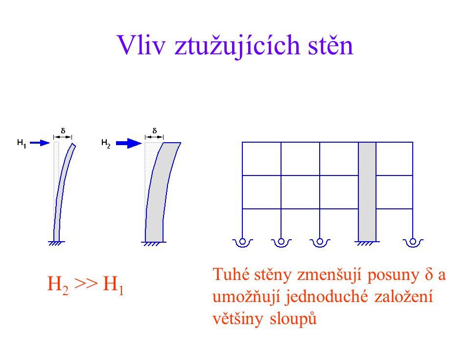 Vliv ztužujících stěn H 2 >> H 1 Tuhé stěny zmenšují posuny δ a umožňují jednoduché založení většiny sloupů