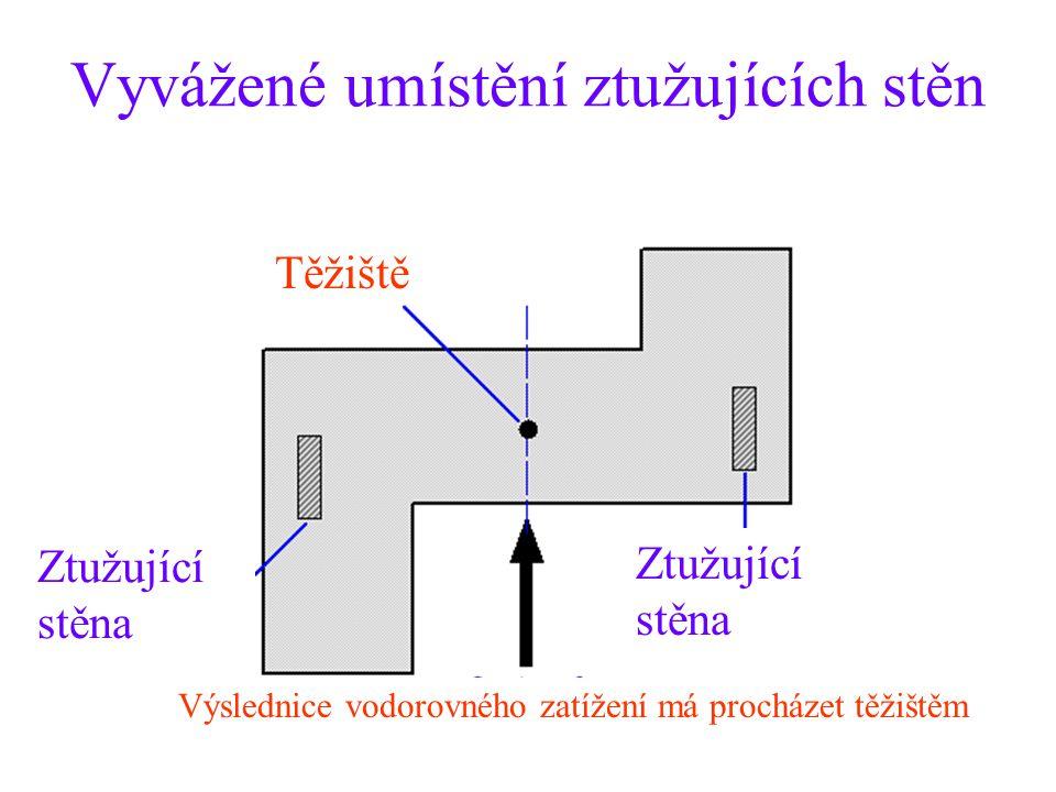 Vyvážené umístění ztužujících stěn Těžiště Ztužující stěna Výslednice vodorovného zatížení má procházet těžištěm