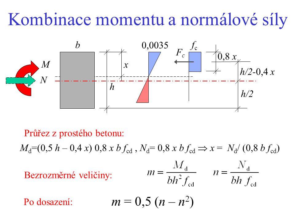 Postup výpočtu T - průřezu 1.Obdélníkový průřez b × d: 2. Výška x : 3. Výztuž: -- je-li x/d < h t /d, pak A s =  f cd bd/f yd -- je-li x/d > h t /d 